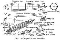 Фиг. 191. Каркас модели дирижабля