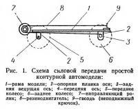 Рис. 1. Схема силовой передачи простой контурной автомодели