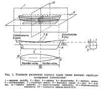 Рис. 1. Условное рассечение корпуса судна тремя взаимно перпендикулярными плоскостями