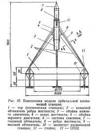 Рис. 10. Компоновка модели орбитальной космической станции