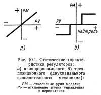 Рис. 10.1. Статические характеристики регуляторов