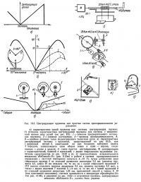 Рис. 10.3. Центрирующие пружины для простых систем пропорционального управления