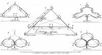 Рис. 105. Дистанция и маневры радиоуправляемых моделей
