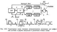 Рис. 10.5. Структурная схема типового исполнительного механизма