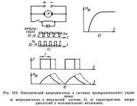 Рис. 10.6. Электрический микродвигатель в системах пропорционального управления