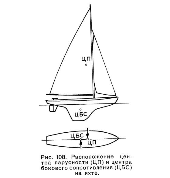 Рис. 108. Расположение центра парусности и центра бокового сопротивления