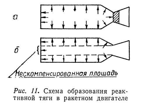 Рис. 11. Схема образования реактивной тяги в ракетном двигателе