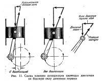 Рис. 11. Схема влияния дезаксиации цилиндра двигателя
