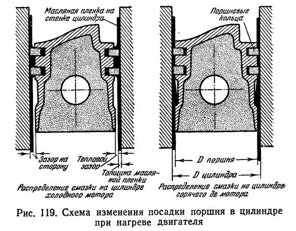 Рис. 119. Схема изменения посадки поршня в цилиндре при нагреве двигателя