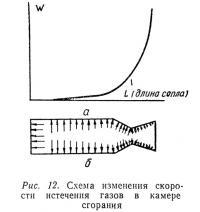 Рис. 12. Схема изменения скорости истечения газов в камере сгорания