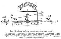 Рис. 12. Схема работы управления бортовых рулей