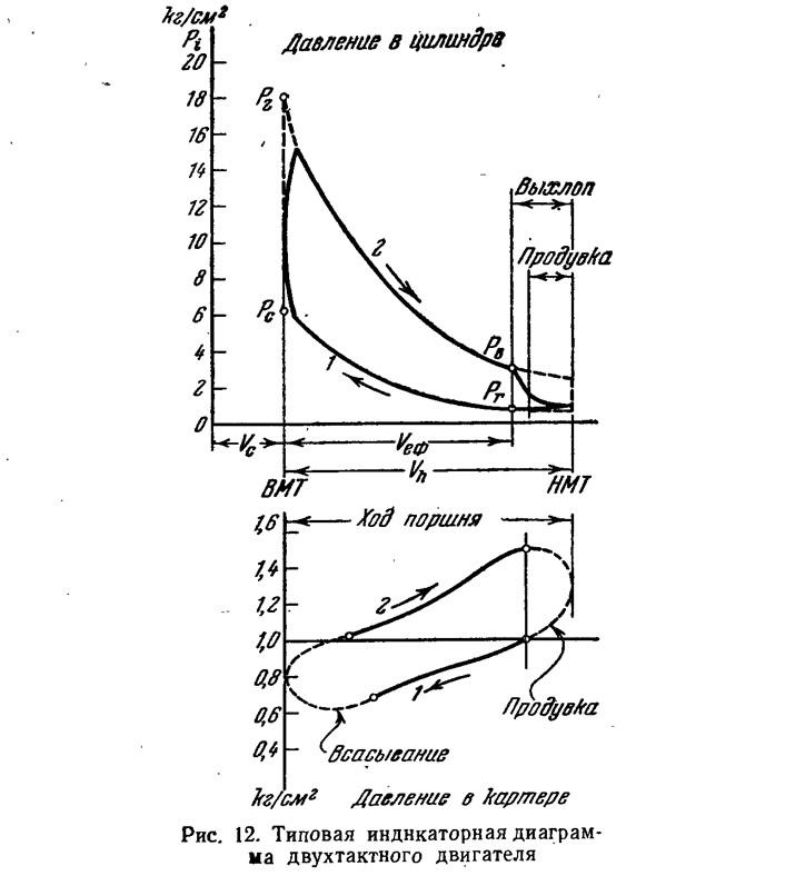 Рис. 12. Типовая индикаторная диаграмма двухтактного двигателя