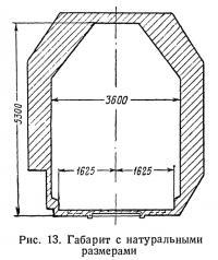 Рис. 13. Габарит с натуральными размерами