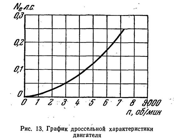 Рис. 13. График дроссельной характеристики двигателя