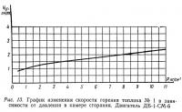 Рис. 13. График изменения скорости горения топлива
