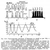 Рис. 13.11. Характеристики канальных LC-фильтров