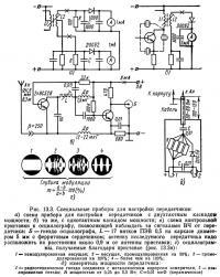 Рис. 13.3. Специальные приборы для настройки передатчиков