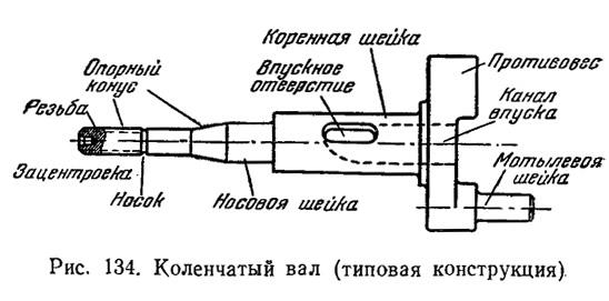 Рис. 134. Коленчатый вал (типовая конструкция)