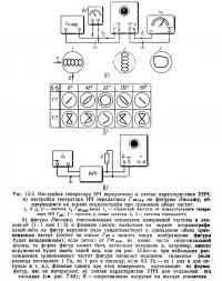 Рис. 13.5. Настройка генератора НЧ передатчика и снятие характеристики УНЧ