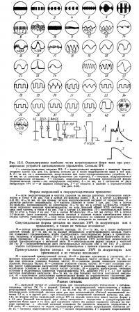 Рис. 13.6. Осциллограммы наиболее часто встречающихся форм тока