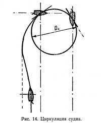 Рис. 14. Циркуляция судна
