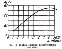 Рис. 14. График внешней характеристики двигателя