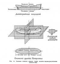 Рис. 14. Сечение корпуса модели тремя взаимно-перпендикулярными плоскостями
