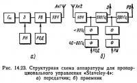 Рис. 14.23. Структурная схема аппаратуры для пропорционального управления «Staveley-4»: