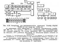 Рис. 14.24. Аппаратура для пропорционального управления Grundig «Digital TX/RX-14»