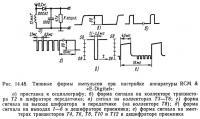 Рис. 14.48. Типовые формы импульсов при настройке аппаратуры RCM & «Е-Digital»