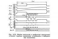 Рис. 14.51. Формы импульсов в шифраторе передатчика «Classic»