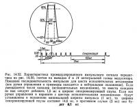 Рис. 14.52. Характеристика промодулированного импульсного сигнала передатчика