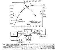 Рис. 14.54. Характеристика приемника «Classic» и измерительная схема