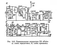 Рис. 14.6. Одноканальная аппаратура OS «Pixie»