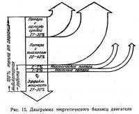 Рис. 15. Диаграмма энергетического баланса двигателя