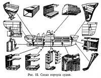 Рис. 15. Схема корпуса судна