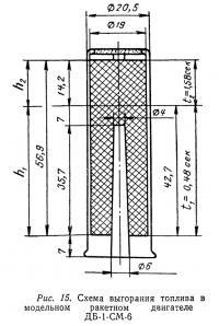 Рис. 15. Схема выгорания топлива в модельном ракетном двигателе ДБ-1-СМ-6