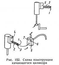 Рис. 152. Схема конструкции качающегося цилиндра