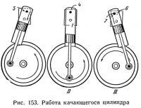 Рис. 153. Работа качающегося цилиндра