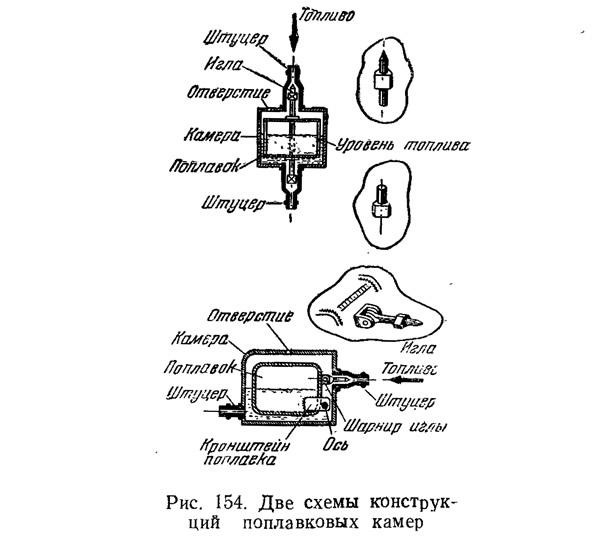 Рис. 154. Две схемы конструкций поплавковых камер