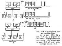 Рис. 15.4. Структурные схемы передатчиков