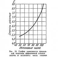 Рис. 16. График зависимости предельной величины эффективной степени сжатия