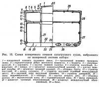 Рис. 16. Схема поперечного сечения сухогрузного судна