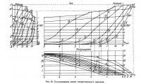 Рис. 16. Согласование линий теоретического чертежа