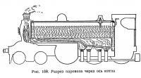 Рис. 168. Разрез паровоза через ось котла