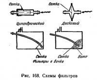 Рис. 168. Схемы фильтров