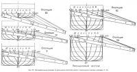 Рис. 17, б. Последовательные операции по уменьшению масштаба корпуса