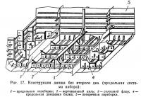 Рис. 17. Конструкция днища без второго дна