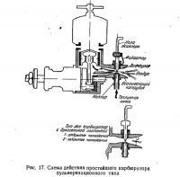 Рис. 17. Схема действия простейшего карбюратора пульверизационного типа