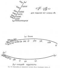 Рис. 172. Номограмма для определения гоночного балла яхты-модели класса «А»